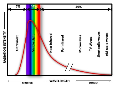 RadiationIntensityVSWavelength